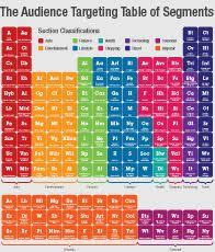 Online Periodic Table by Audience Targeting Periodic Table Website Inspirations For Ohi
