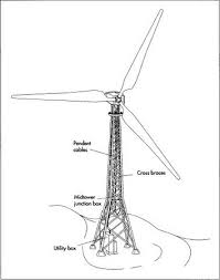 how wind turbine is made material manufacture used parts