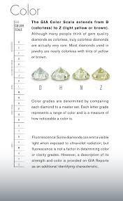diamond clarity chart scale complete guide to engagement rings v2 0 u2013 faye u0027s diamond mine