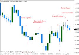 reversal pattern recognition candlestick patterns metatrader 4 indicator