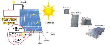 solar energy panels sun tracking solar power system and application