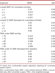 Map Mean Arterial Pressure Relationship Between Intraoperative Hypotension Defined By Either