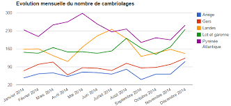 Cambriolages En Lot Et Garonne Hausse Des Cambriolages Dans Les Landes En 2014