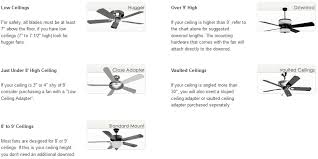 Different Types Of Ceiling Fans Ceiling Fan News Blog