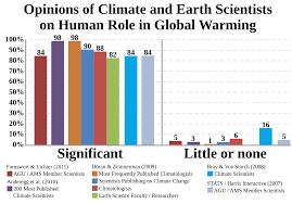 scientific opinion on climate change wikipedia