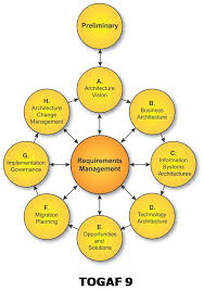 operating model template enterprise architecture a tool for operating model