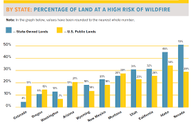 Publiclands Org Washington by Would The West Burn Less If States Owned All The Forests