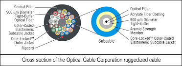 10 gigabit multimode fiber optic distribution riser cables for