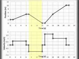 position vs time and velocity vs time graphing pt and vt