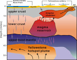 Yellowstone Eruption Map Researchers Map The Connection Between Mantle And Yellowstone