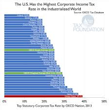 Tax Table 2013 The U S Has The Highest Corporate Income Tax Rate In The Oecd