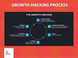 hacking ideas next symposium growth hacking ideas