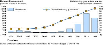 Usda Rural Housing Service U S Gao Rural Housing Service Actions Needed To Strengthen