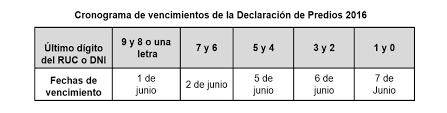cronograma de sunat 2016 rus sunat el 1 de junio empieza presentación de declaración de predios