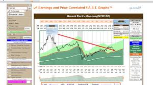 could this be why warren buffett sold general electric bought