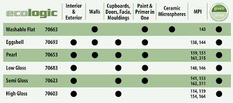 cloverdale paint ecologic ultra low voc