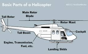 anatomy of a helicopter the blade are spinning and the engine is