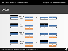 how to join tables in sql a probably incomplete comprehensive guide to the many different