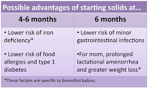 What Is Open Table Starting Solids 4 Months 6 Months Or Somewhere In Between