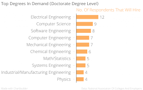 top degrees for getting hired in 2016 cleary university