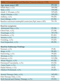 evaluation of histologic cutpoints for treatment response in