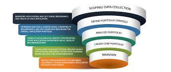 application portfolio rationalization orion