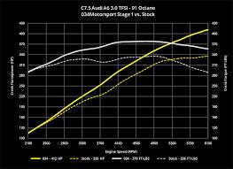 034motorsport c7 5 audi a6 a7 3 0 tfsi performance software crec