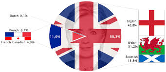Canadian Flag 1960 Hillary Clinton U0027s Ancestry
