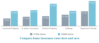Estimated Home Owners Insurance by Low Cost Home Insurance Quotes