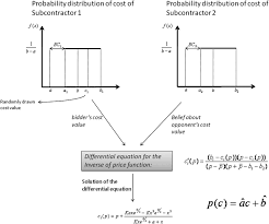 modeling interfirm dependency game theoretic simulation to