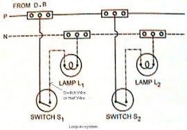methods of wiring assignment help homework help online live