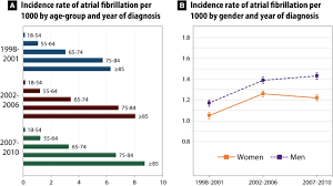temporal trends in incidence prevalence and mortality of atrial