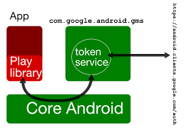 android service sbktech inside the android play service s magic oauth flow