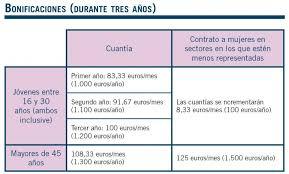 bonificaciones contratos 2016 los contratos fijos que permiten despedir gratis durante el primer