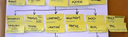 Sitemap Sitemaps The Beginner U0027s Guide The Ux Review