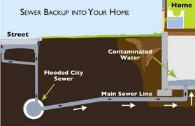Basement Drain Backflow Preventer by How To Protect Your Basement From Sewer Backup The Allstate Blog