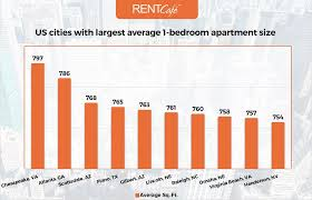 2 Bedroom Apartments In North Carolina Average Apartment Size In The Us Atlanta Has Largest Homes