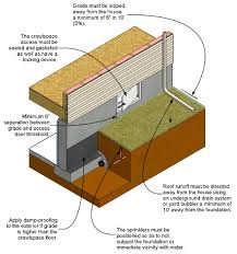 how to inspect and correct a vented crawlspace internachi home