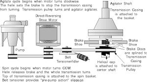 speed queen u0026 amana washing machine repair manual
