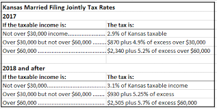 tax rate table 2017 how does the new kansas income tax bill affect individuals and