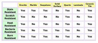 Corian Vs Quartz What U0027s The Best Countertop Material Granite Countertop Info