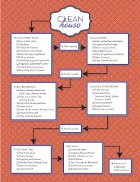 How To Keep House by How Clean Is Your House Infographic Homeec How To Keep A Clean