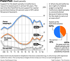 quotes about death penalty cost support for death penalty falls to 50 year low field poll shows