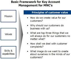 key account template valrie likens s sales account management plan