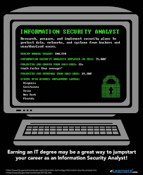 Sample Resume For Information Security Analyst by Information Security What Is An Information Security Analyst