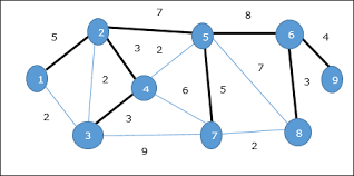 design and analysis of algorithms spanning tree