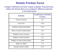 Friction Coefficient Table by Intro To Dynamics Ppt Download