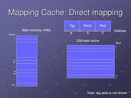 Direct Mapped Cache Ppt Cache Memory Powerpoint Presentation Id 52842