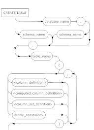 sql server create table syntax sql server create table syntax diagrams simple talk