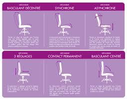 fauteuil de bureau basculant guide d achat comment bien choisir siège ou fauteuil de